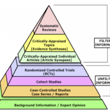 Evidence pyramid from Yale 2006
