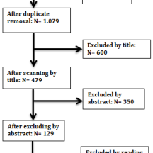 Figure 6.2 summary of exclusion process